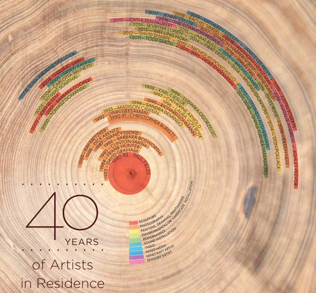 Celebrating 40 Years of Bernheim's Artist in Residence program